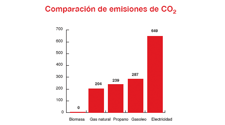 biomassa-tecnosolar-emissions